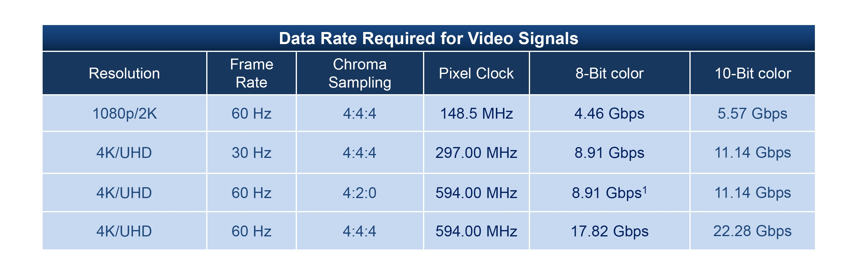 Data rate video signals