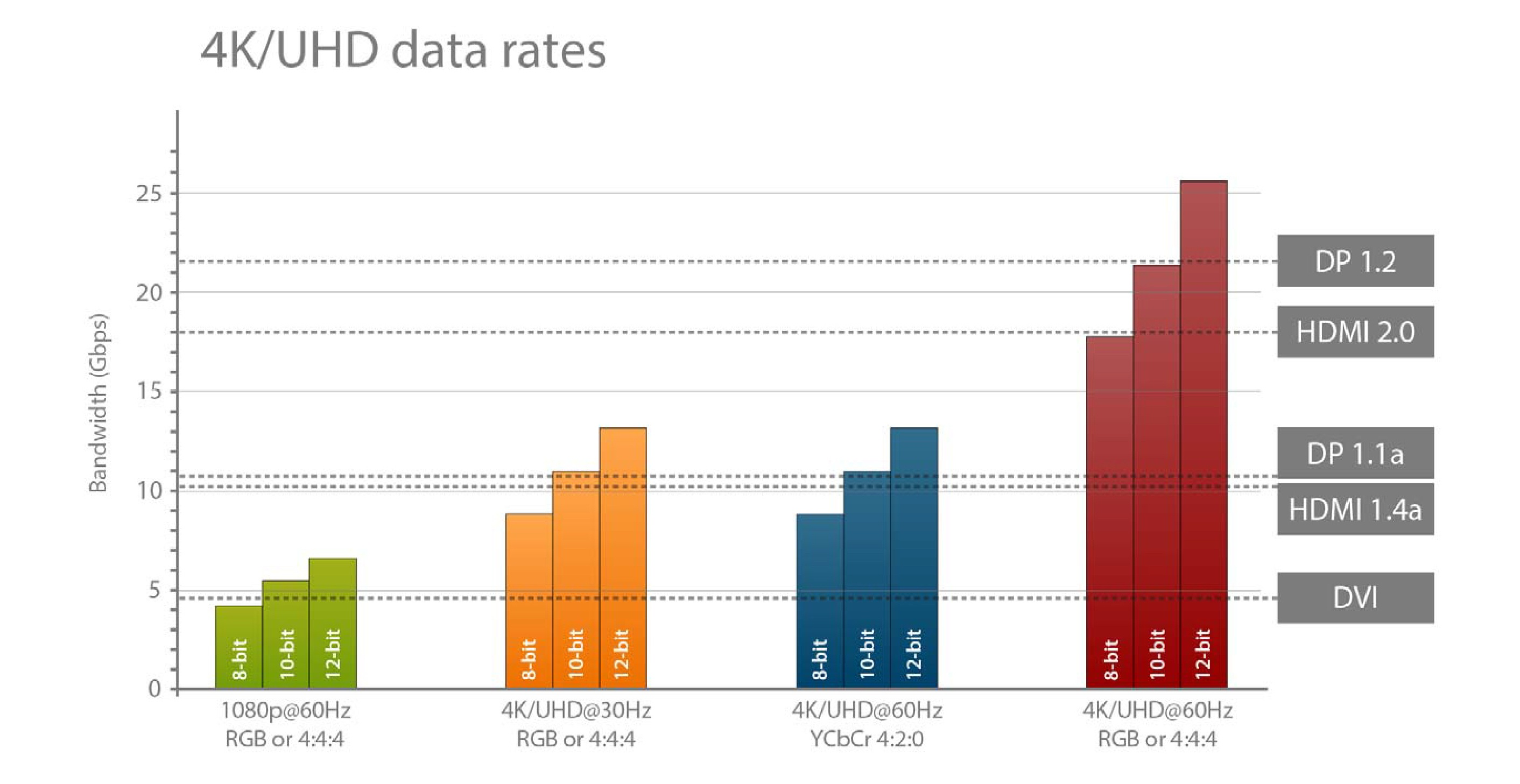 4K /UHD data rates